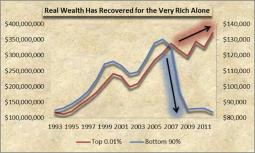 IMF-rich-get-richer