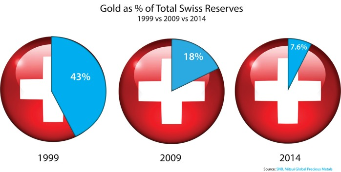 Gold as % Of Swiss Res_fmt