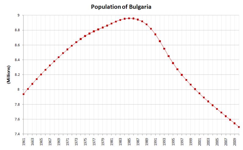 Bulgaria-demography