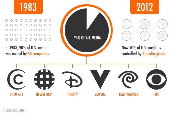 Днес едва шест частни корпорации притежават всички американски медии и техните клонове по света...